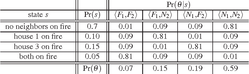 Figure 2 for Exploiting Agent and Type Independence in Collaborative Graphical Bayesian Games