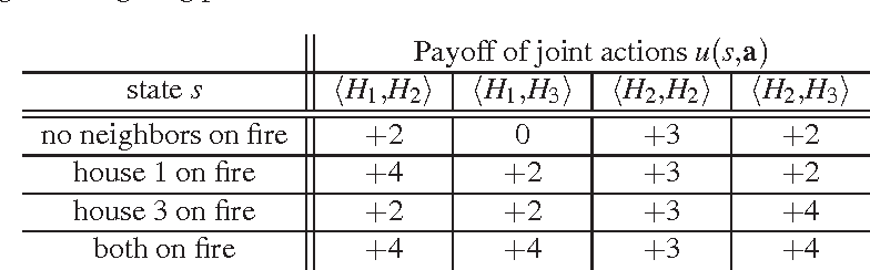 Figure 4 for Exploiting Agent and Type Independence in Collaborative Graphical Bayesian Games