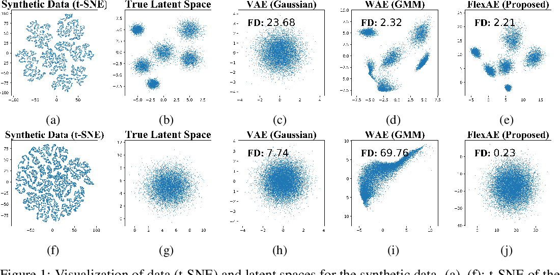 Figure 1 for To Regularize or Not To Regularize? The Bias Variance Trade-off in Regularized AEs