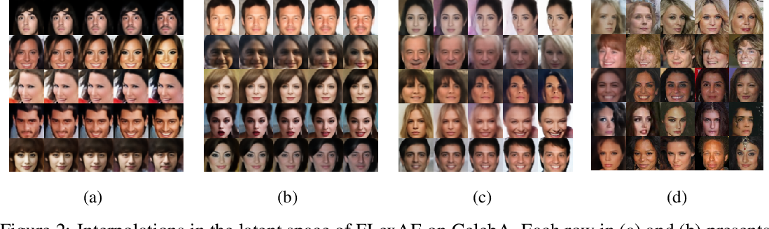 Figure 4 for To Regularize or Not To Regularize? The Bias Variance Trade-off in Regularized AEs