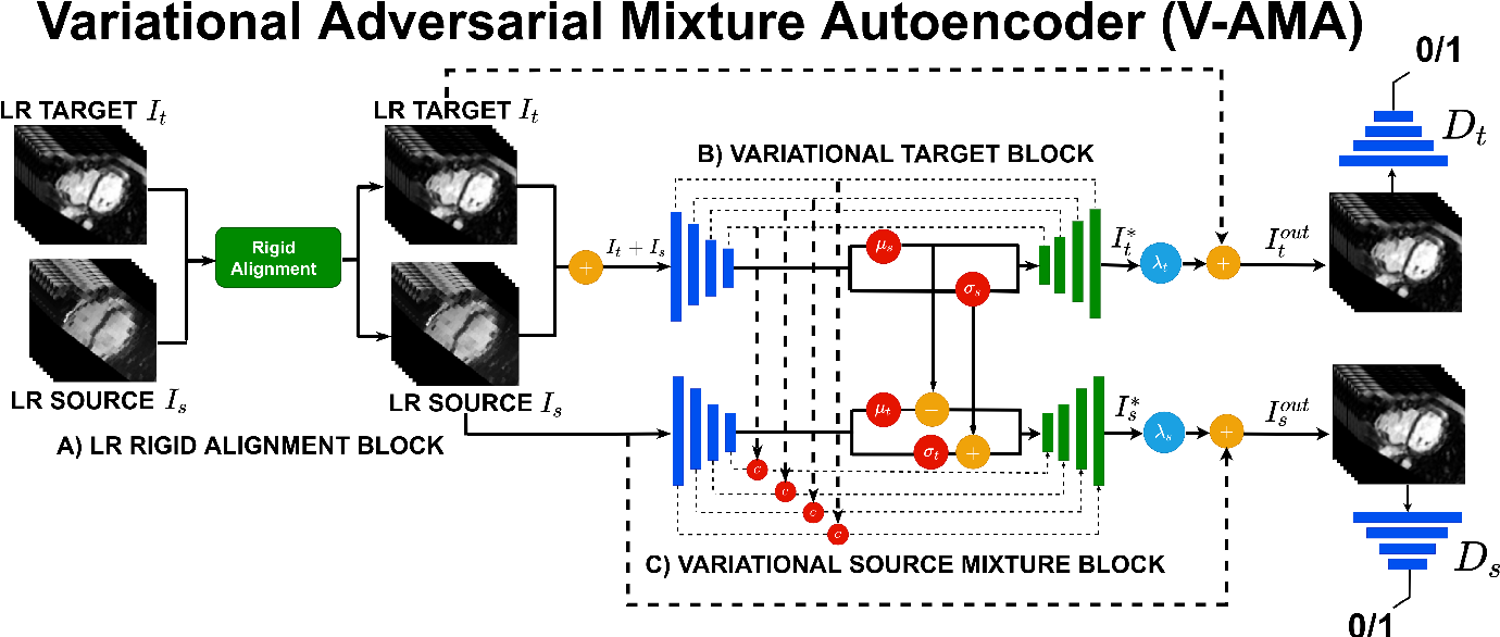 Figure 3 for Joint Semi-supervised 3D Super-Resolution and Segmentation with Mixed Adversarial Gaussian Domain Adaptation
