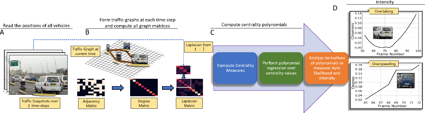 Figure 2 for StylePredict: Machine Theory of Mind for Human Driver Behavior From Trajectories