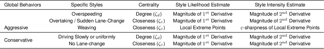 Figure 3 for StylePredict: Machine Theory of Mind for Human Driver Behavior From Trajectories