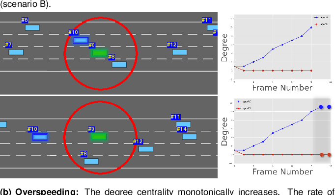 Figure 4 for StylePredict: Machine Theory of Mind for Human Driver Behavior From Trajectories