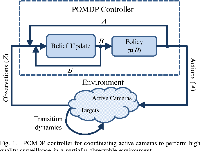 Figure 1 for Decision-Theoretic Coordination and Control for Active Multi-Camera Surveillance in Uncertain, Partially Observable Environments
