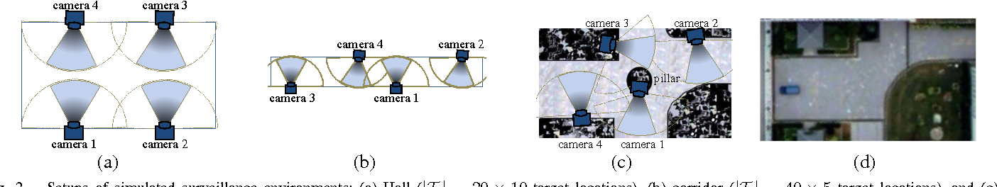 Figure 2 for Decision-Theoretic Coordination and Control for Active Multi-Camera Surveillance in Uncertain, Partially Observable Environments