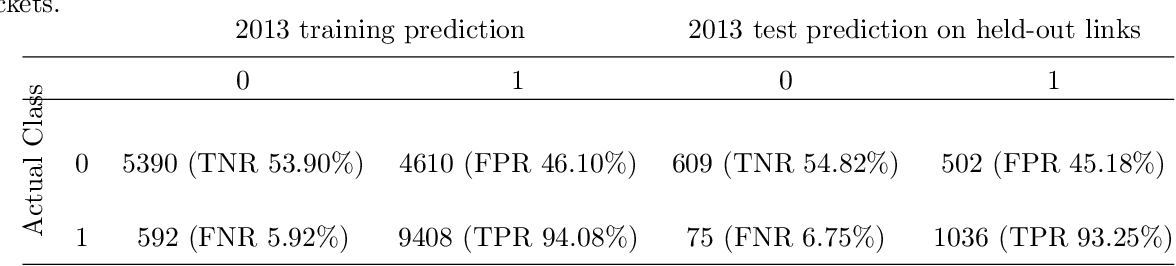 Figure 4 for A Graph Neural Network Approach for Product Relationship Prediction