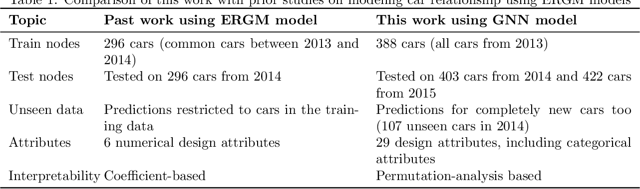 Figure 1 for A Graph Neural Network Approach for Product Relationship Prediction
