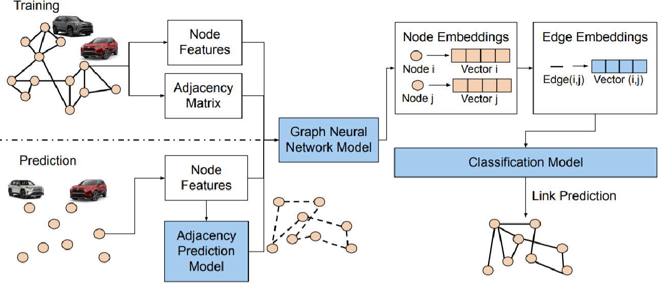Figure 2 for A Graph Neural Network Approach for Product Relationship Prediction