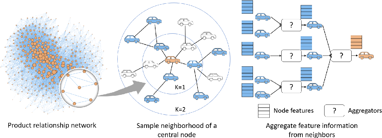 Figure 3 for A Graph Neural Network Approach for Product Relationship Prediction