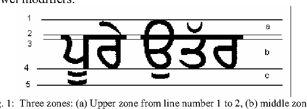 Fig. 1: Three zones: (a) Upper zone from line number 1 to 2, (b) middle zone from line number 3 to 4, (c) lower zone from line number 4 to 5