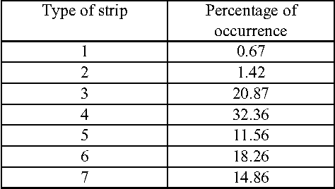 TABLE 1: PERCENTAGE OF OCCURRENCE OF VARIOUS STRIPS