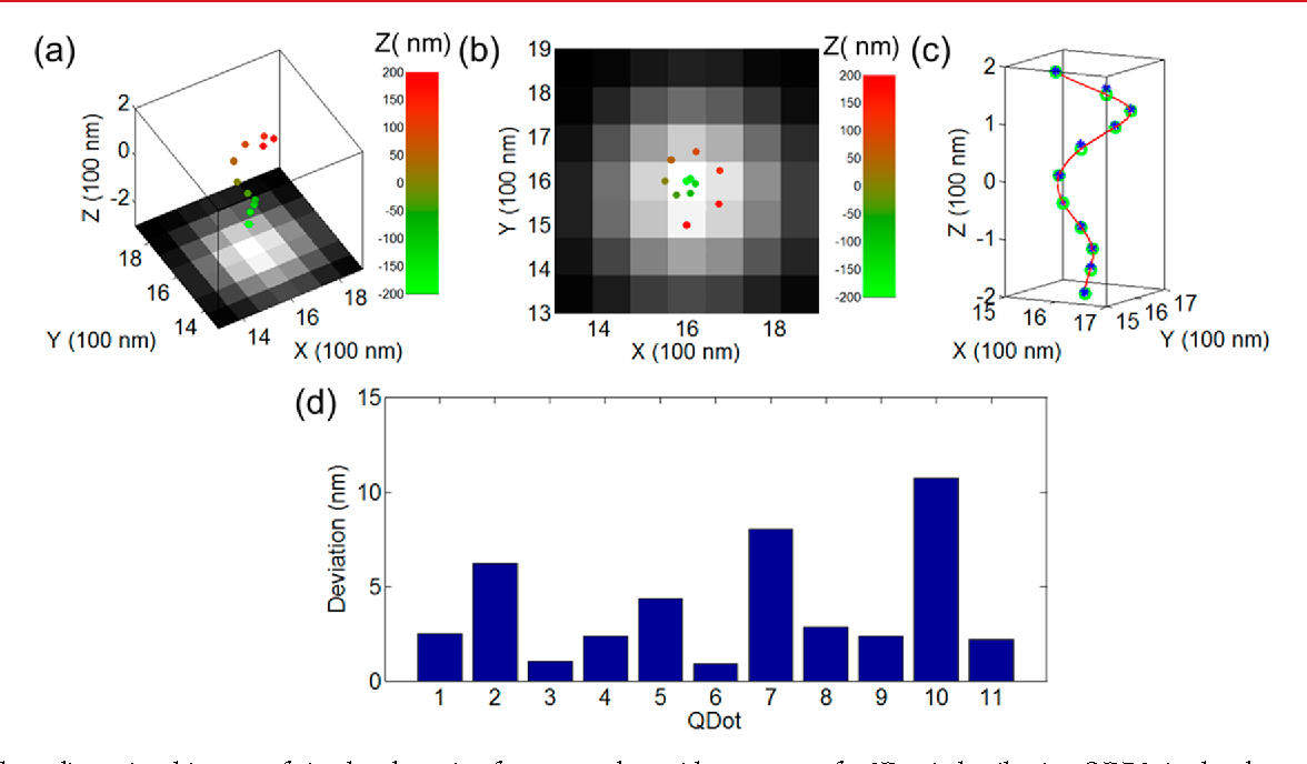 Figure 2 from 3D super-resolution imaging with blinking quantum dots