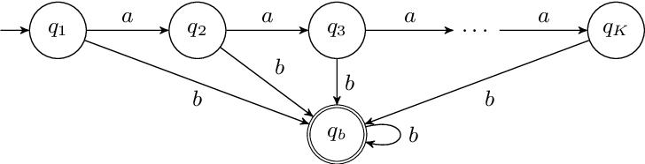 Figure 4 for Proving Non-Inclusion of Büchi Automata based on Monte Carlo Sampling