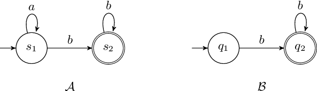 Figure 1 for Proving Non-Inclusion of Büchi Automata based on Monte Carlo Sampling