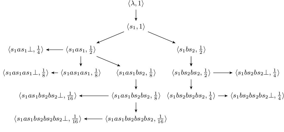 Figure 3 for Proving Non-Inclusion of Büchi Automata based on Monte Carlo Sampling