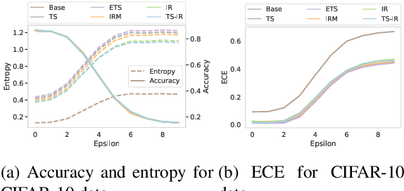 Figure 2 for Post-hoc Uncertainty Calibration for Domain Drift Scenarios