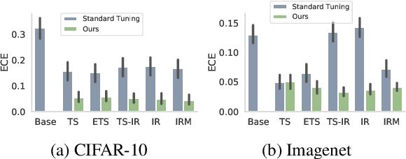 Figure 3 for Post-hoc Uncertainty Calibration for Domain Drift Scenarios