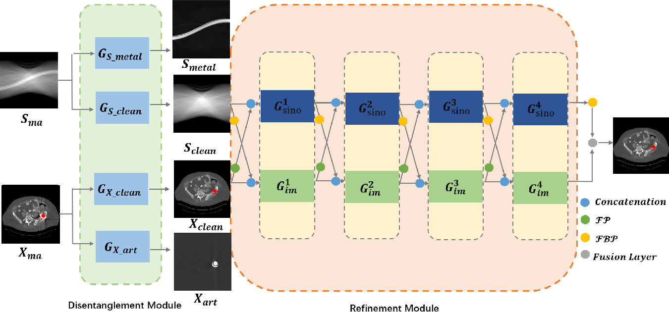 Figure 3 for IDOL-Net: An Interactive Dual-Domain Parallel Network for CT Metal Artifact Reduction