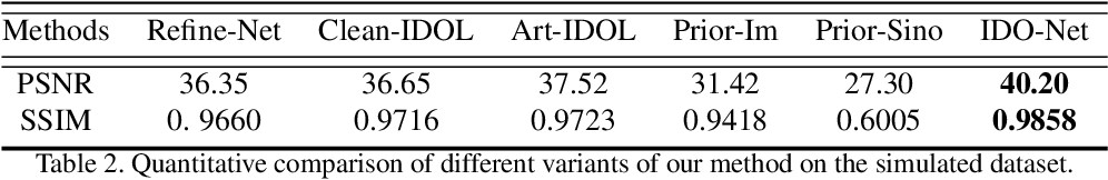 Figure 4 for IDOL-Net: An Interactive Dual-Domain Parallel Network for CT Metal Artifact Reduction