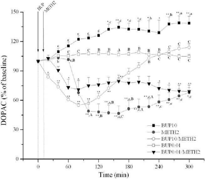 Buprenorphine Modulates Methamphetamine-Induced Dopamine Dynamics in