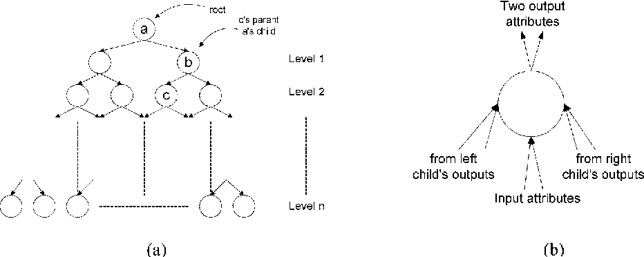 Figure 5. Binary Tree Structure. (a) An example of n-level binary tree, (b) A single node representation in the binary tree.