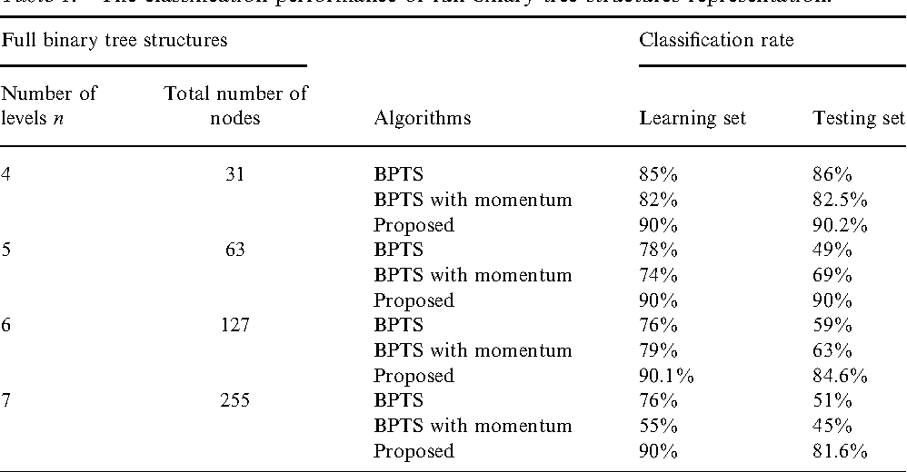 Table I. The classification performance of full binary tree structures representation.