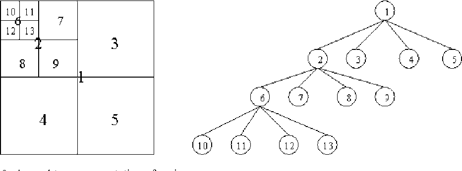Figure 9. A quad-tree representation of an image.