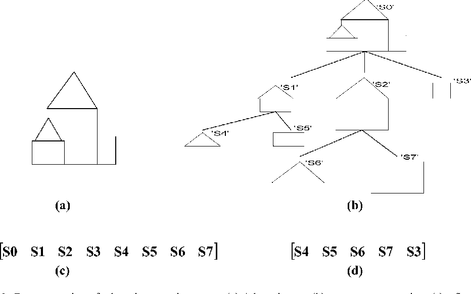 Figure 1. Representation of a logo image using a tree. (a) A logo image; (b) a tree representation; (c) a flat vector representation including all nodes; (d) a flat vector representation with only leaf nodes considered.