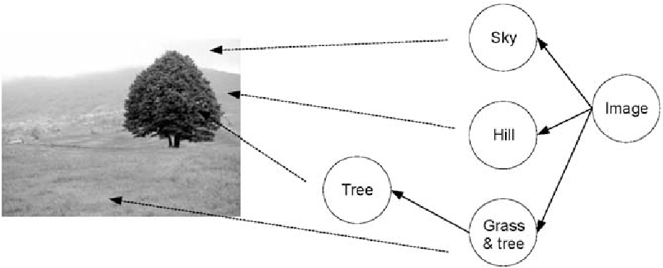 Figure 2. The tree representation of a scenery image.