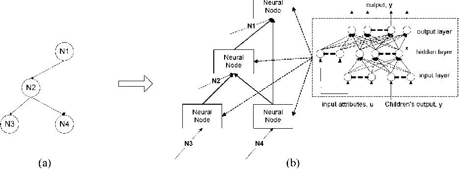 Figure 3. An illustration of a data structure encoded by a single-hidden-layer neural network. (a) Directed Acyclic Graph (DAG); (b) the encoded data structure.