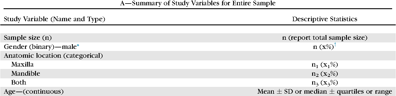 Table 3 from Writing a Scientific Paper Is Not Rocket Science ...