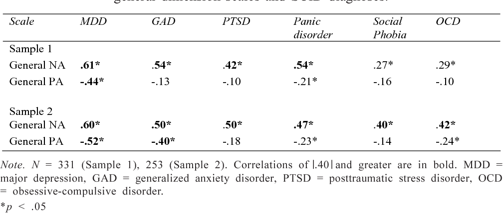 Table 2 from Emotions and the emotional disorders: A quantitative
