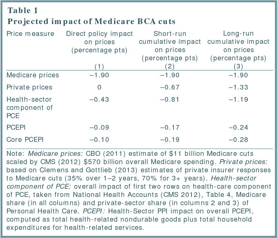 How Much Do Medicare Cuts Reduce Inflation Semantic Scholar