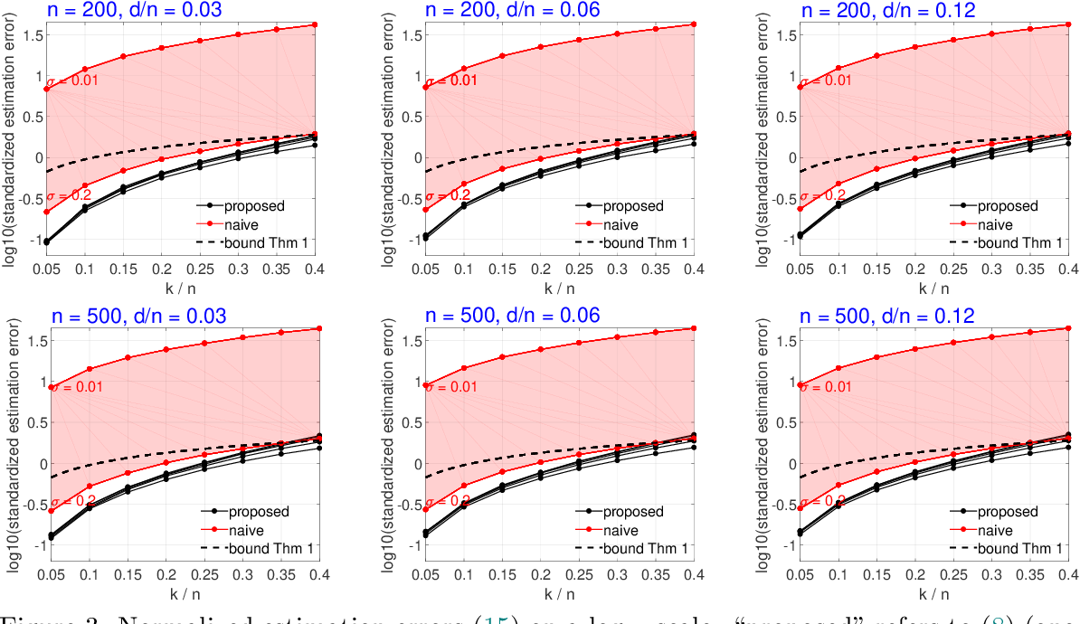 Figure 3 for A Two-Stage Approach to Multivariate Linear Regression with Sparsely Mismatched Data