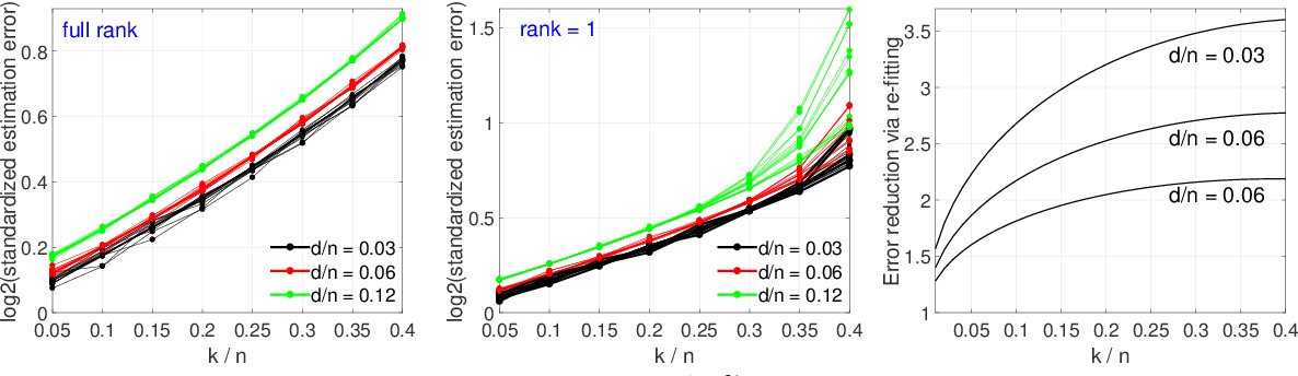 Figure 4 for A Two-Stage Approach to Multivariate Linear Regression with Sparsely Mismatched Data