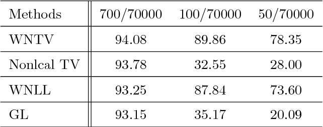 Figure 2 for Weighted Nonlocal Total Variation in Image Processing