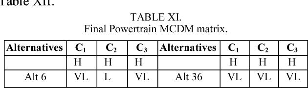 table XI