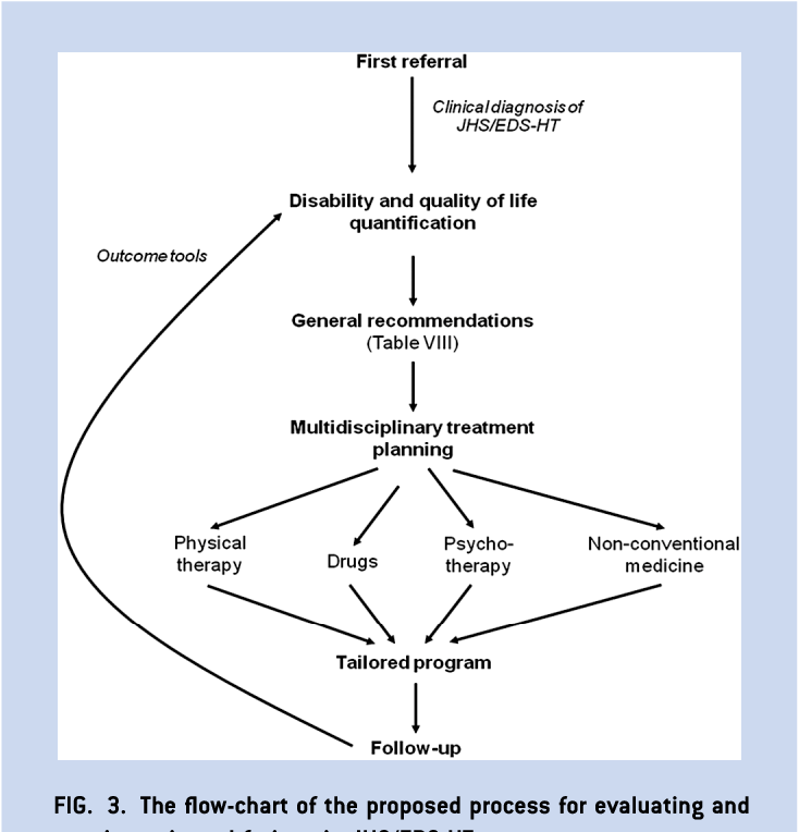 e69116f6f5 Figure 3 from Management of pain and fatigue in the joint ...