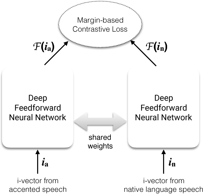 Figure 2 for Leveraging Native Language Speech for Accent Identification using Deep Siamese Networks
