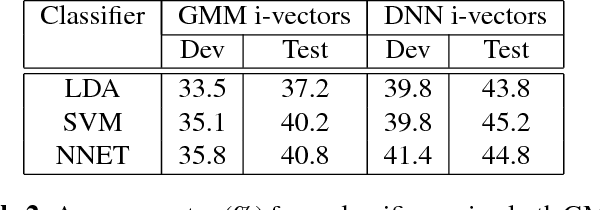 Figure 3 for Leveraging Native Language Speech for Accent Identification using Deep Siamese Networks