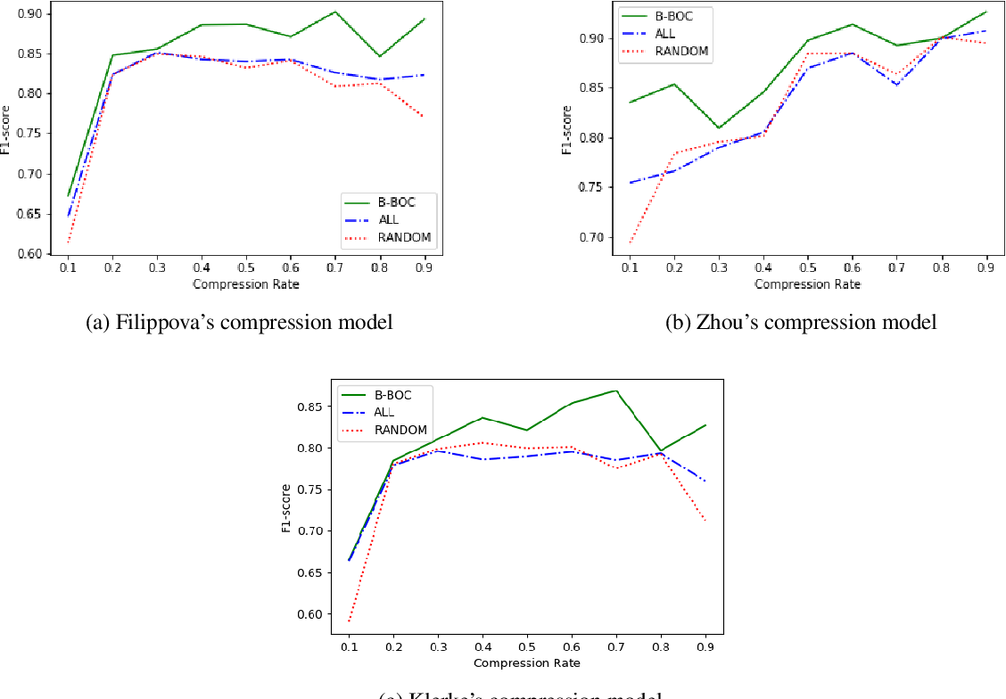 Figure 2 for With Measured Words: Simple Sentence Selection for Black-Box Optimization of Sentence Compression Algorithms