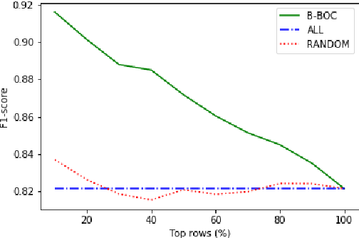 Figure 4 for With Measured Words: Simple Sentence Selection for Black-Box Optimization of Sentence Compression Algorithms