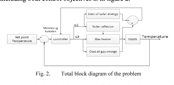 Optimization of domestic heating system by implementing model ...