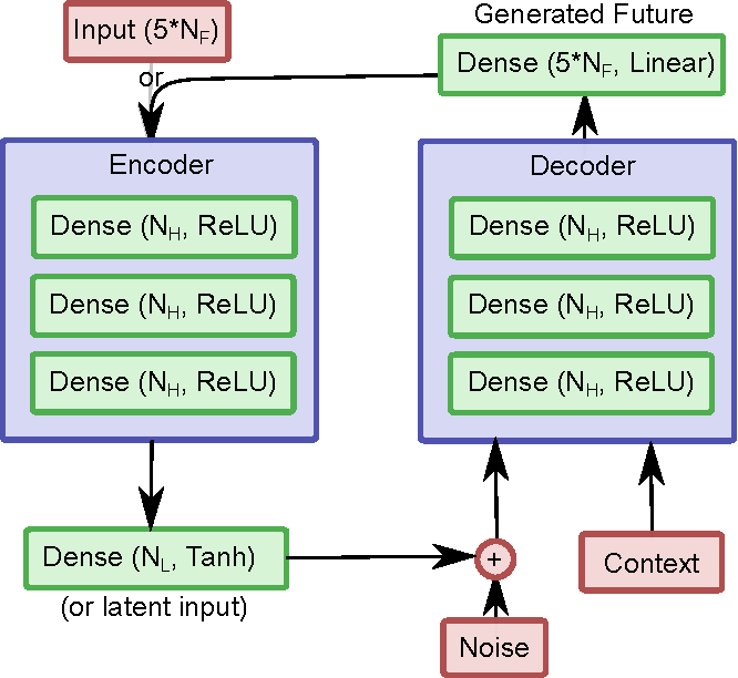 Figure 1 for Counterfactual Control for Free from Generative Models
