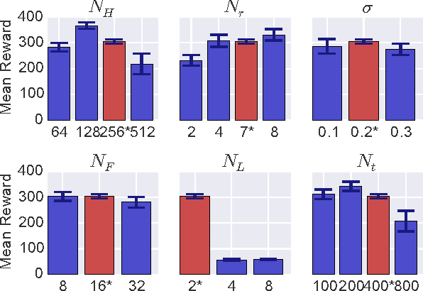 Figure 3 for Counterfactual Control for Free from Generative Models