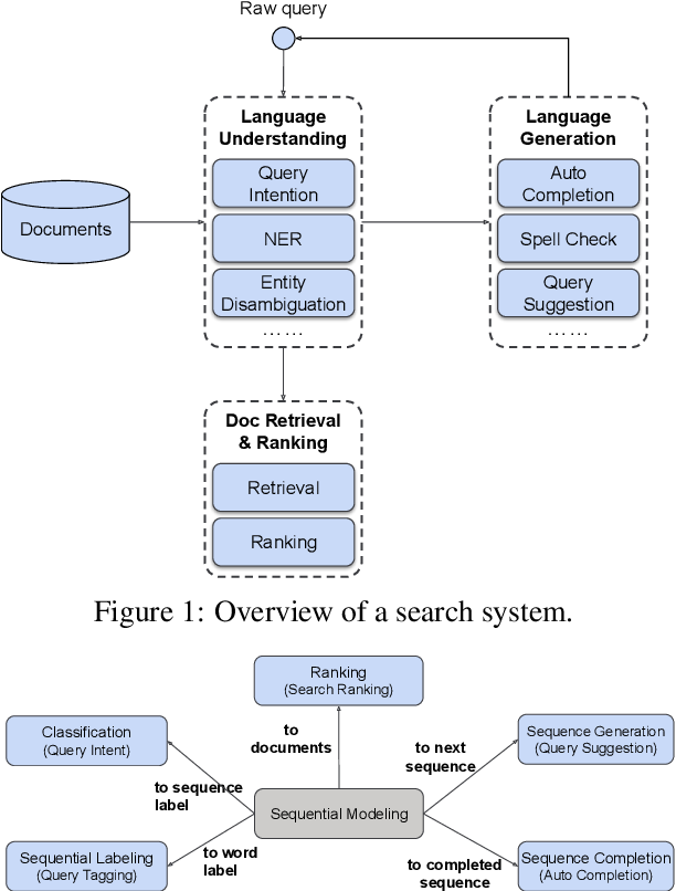 Figure 1 for Deep Natural Language Processing for LinkedIn Search Systems