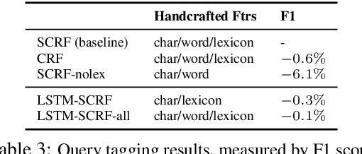 Figure 3 for Deep Natural Language Processing for LinkedIn Search Systems