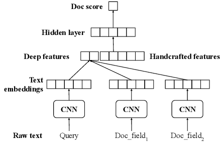 Figure 4 for Deep Natural Language Processing for LinkedIn Search Systems