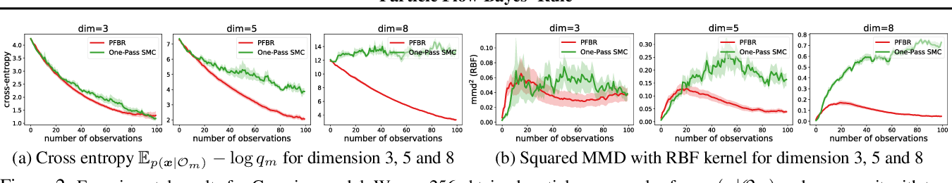 Figure 3 for Meta Particle Flow for Sequential Bayesian Inference